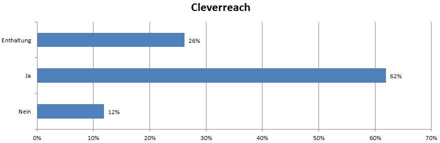 Cleverreach
