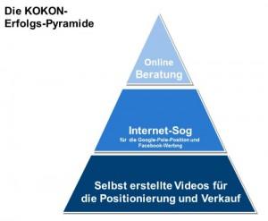 Erfolgs-Pyramide