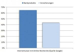 Diagramm Vermittler müssen onlinefähig werden